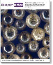 Исследование рынка алюмосиликатных микросфер